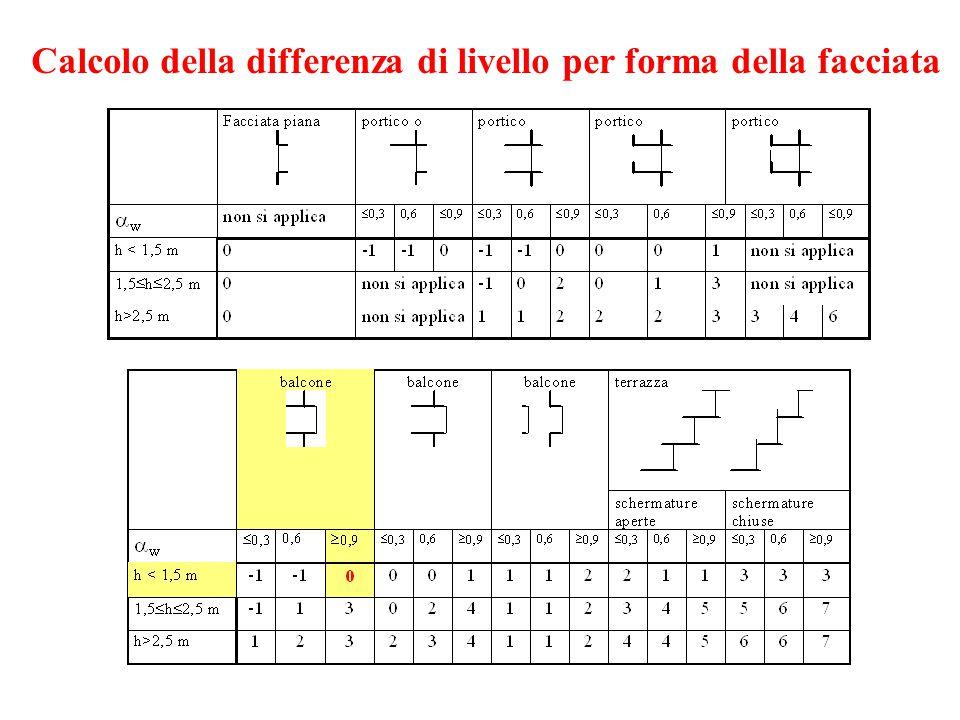 Calcolo della differenza di livello per forma della facciata