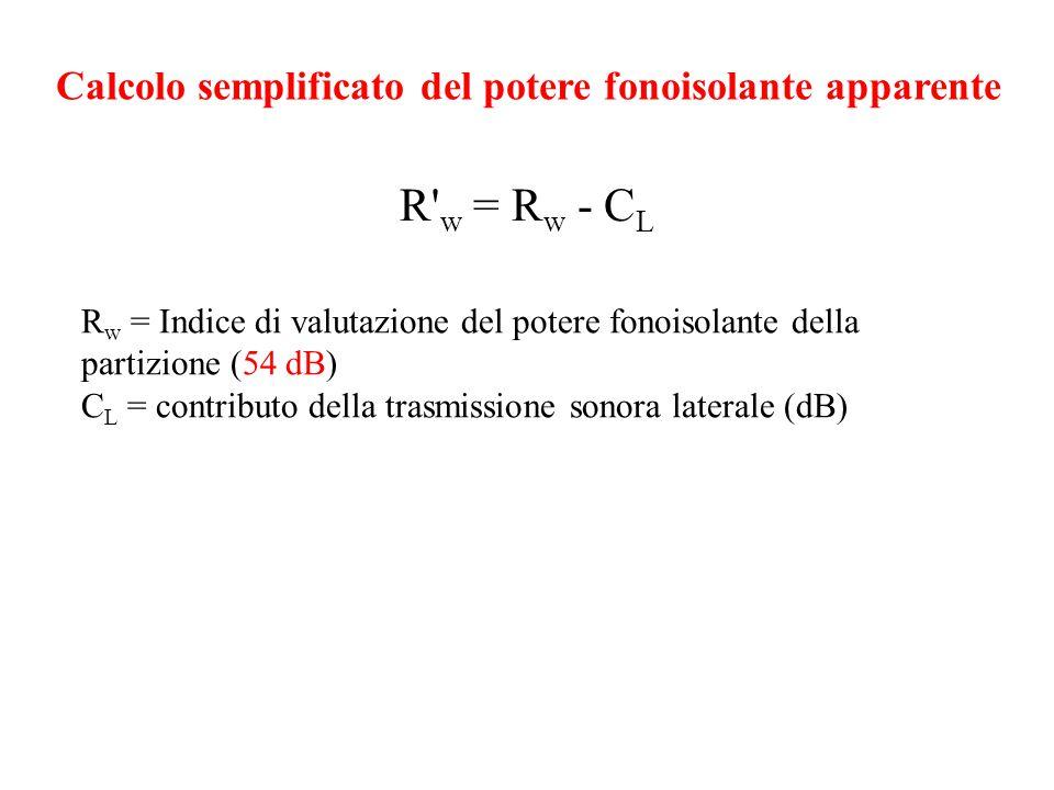 Calcolo semplificato del potere fonoisolante apparente
