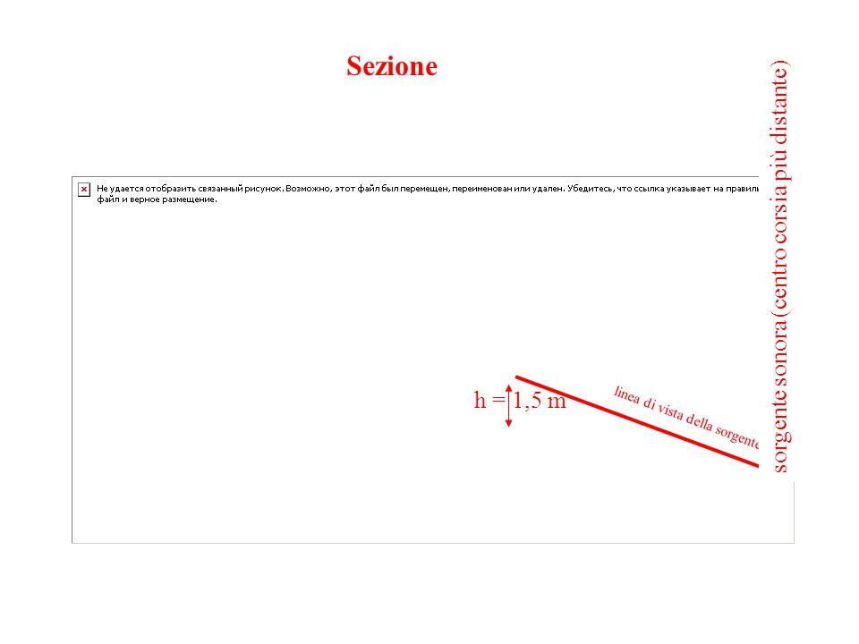 Sezione sorgente sonora (centro corsia più distante) h = 1,5 m