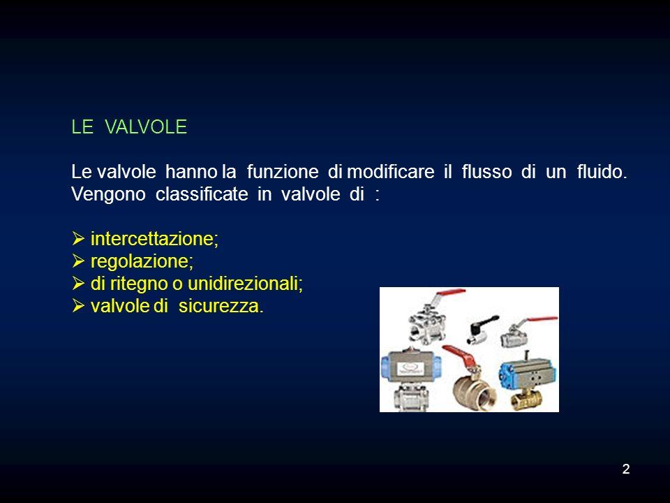 LE VALVOLELe valvole hanno la funzione di modificare il flusso di un fluido. Vengono classificate in valvole di :
