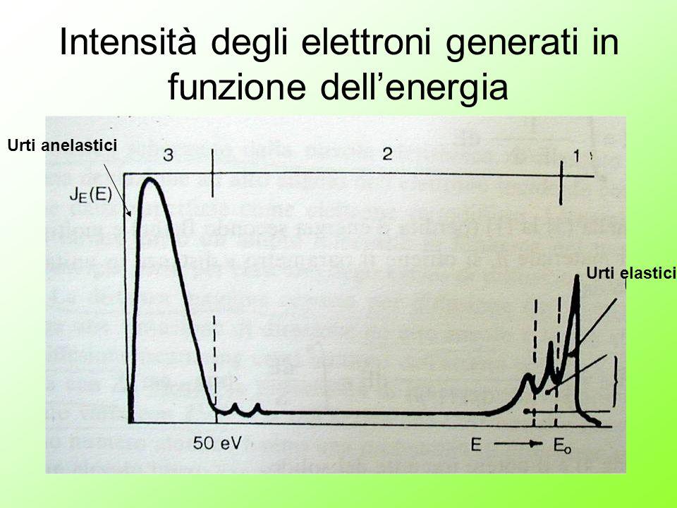 Intensità degli elettroni generati in funzione dell'energia