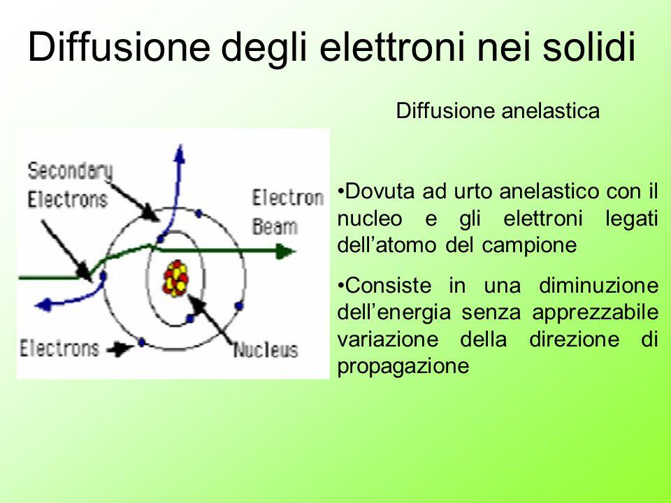 Diffusione degli elettroni nei solidi
