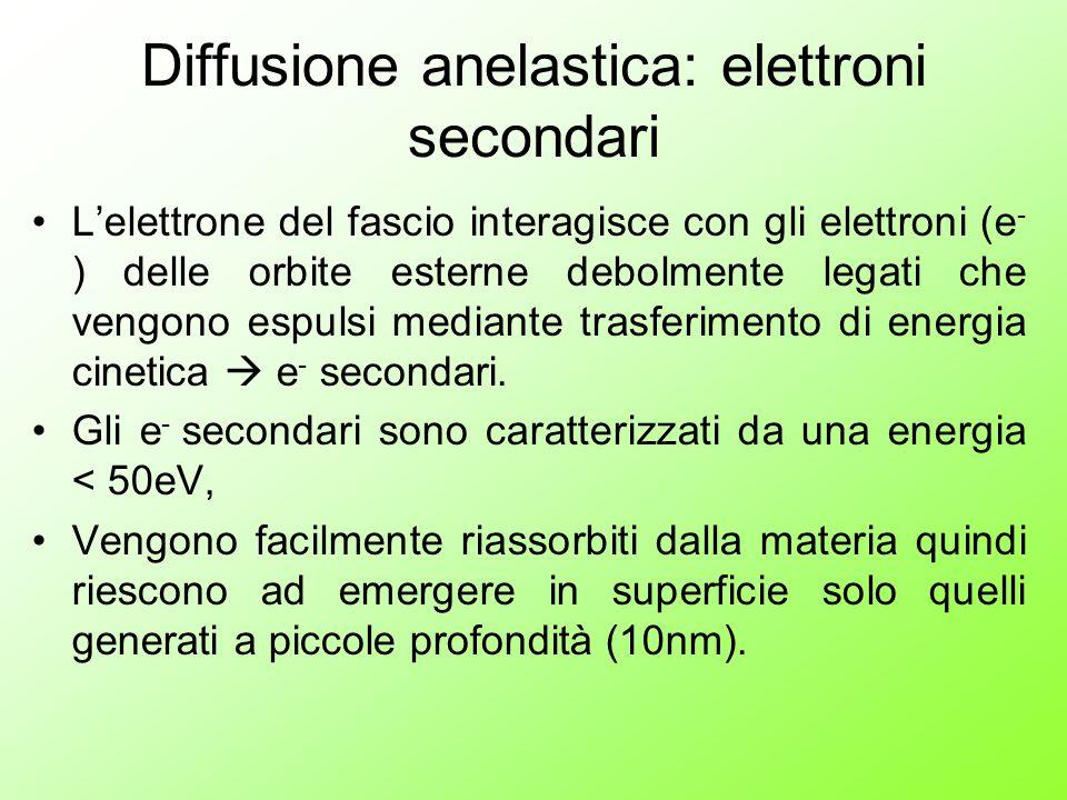Diffusione anelastica: elettroni secondari