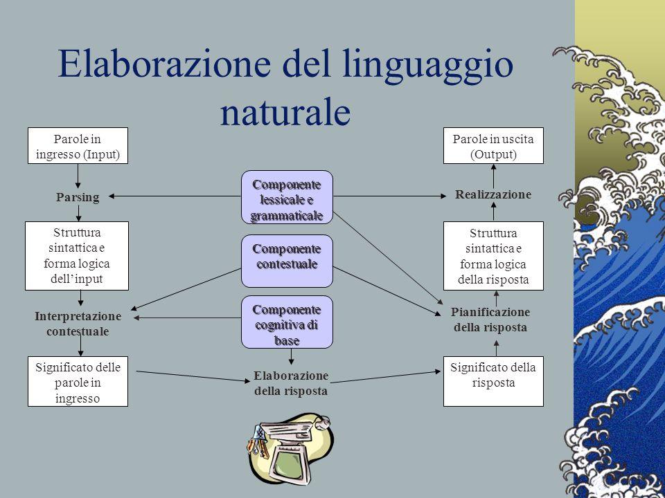 Elaborazione del linguaggio naturale