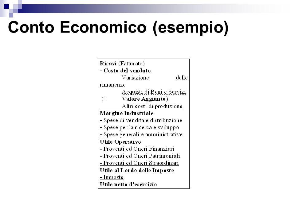 Conto Economico (esempio)