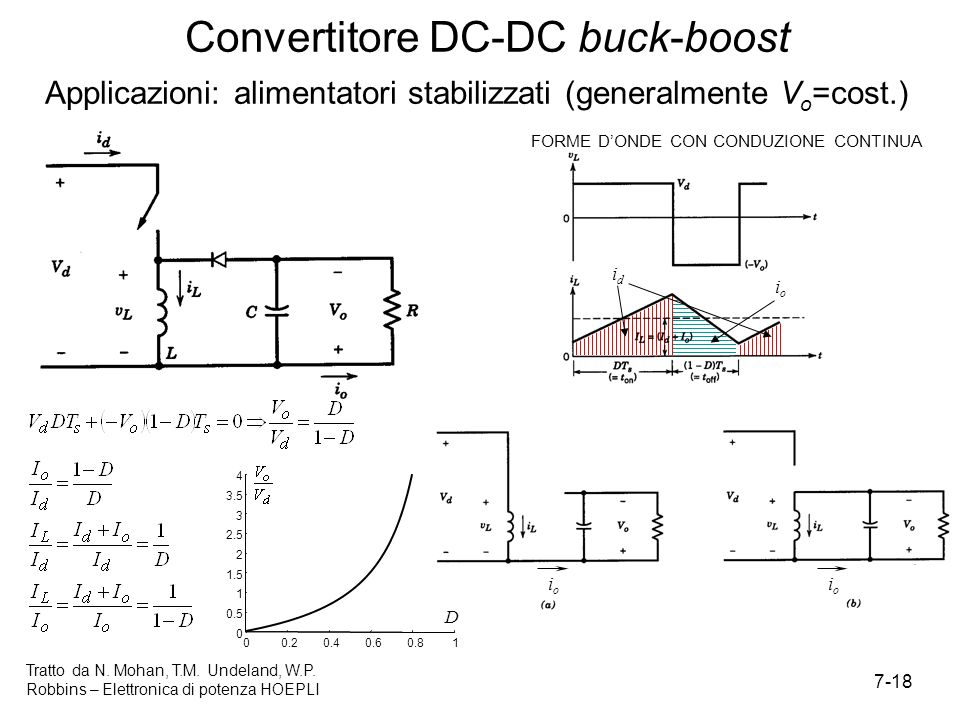 Convertitore DC-DC buck-boost