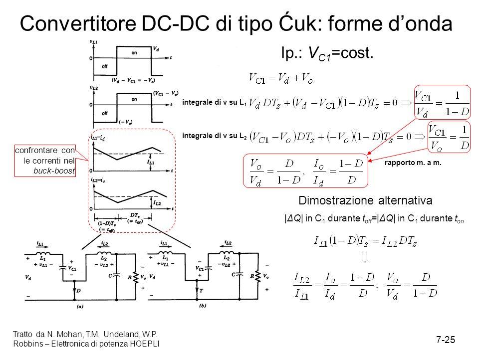 Convertitore DC-DC di tipo Ćuk: forme d'onda
