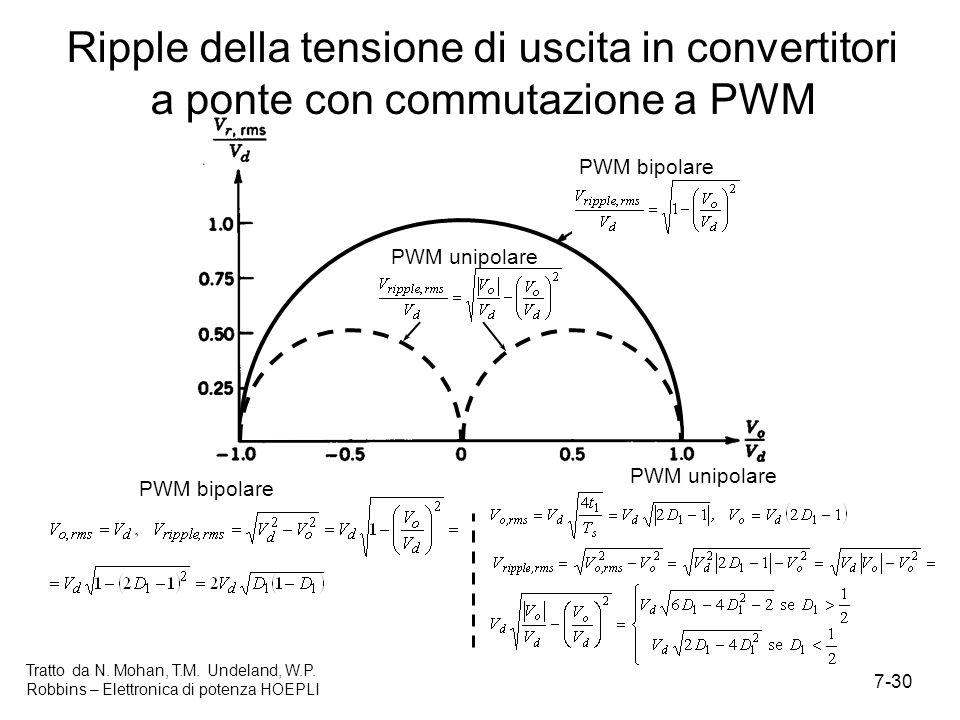 Ripple della tensione di uscita in convertitori a ponte con commutazione a PWM