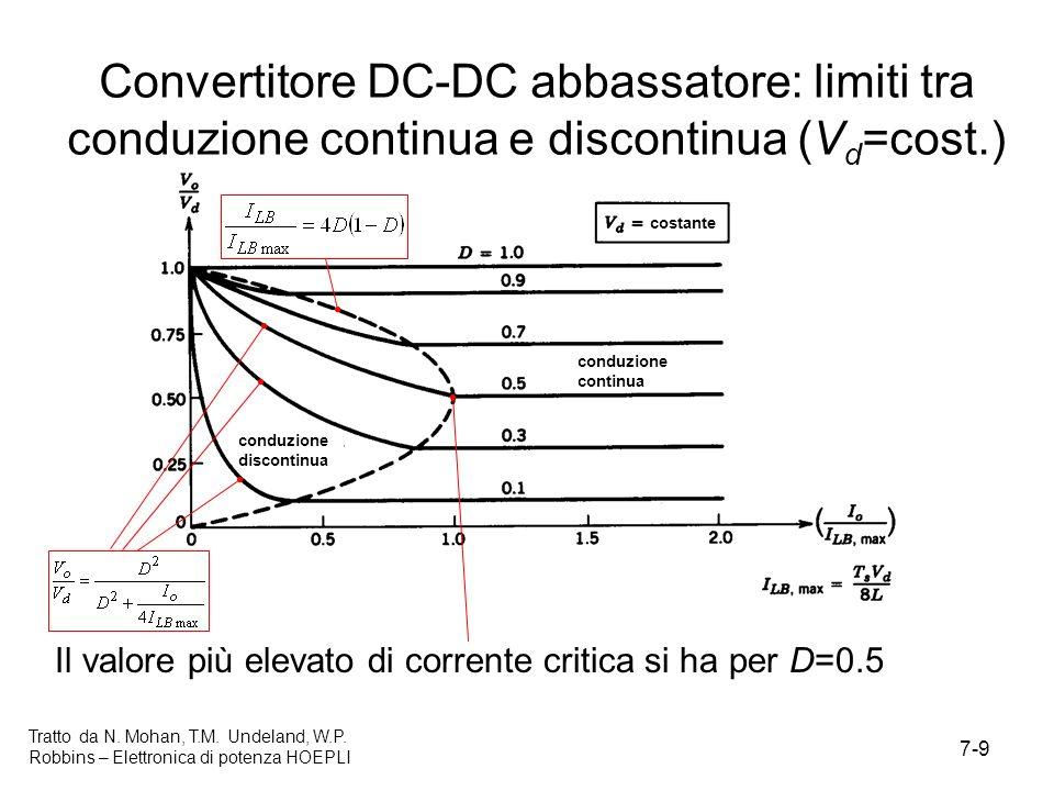 Convertitore DC-DC abbassatore: limiti tra conduzione continua e discontinua (Vd=cost.)