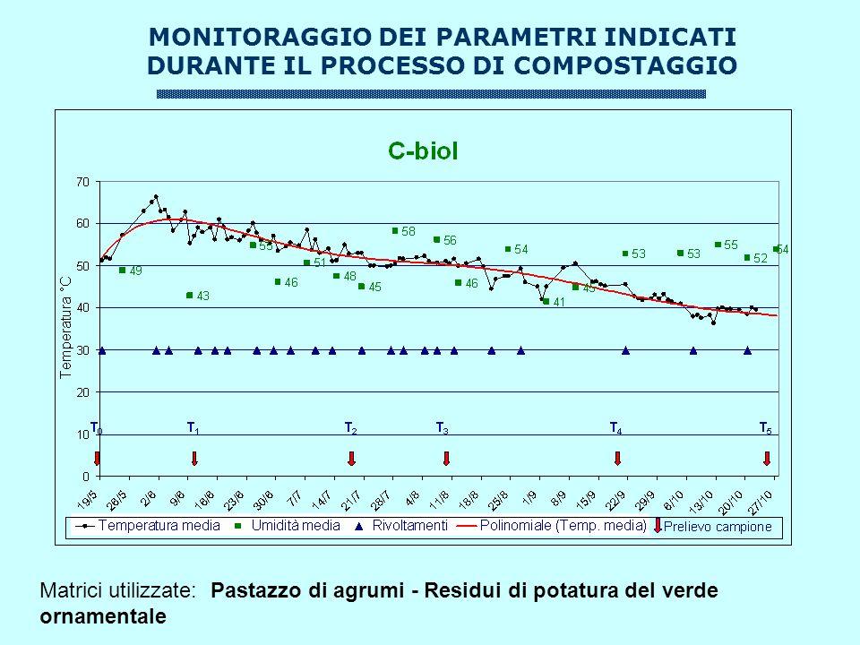 MONITORAGGIO DEI PARAMETRI INDICATI DURANTE IL PROCESSO DI COMPOSTAGGIO