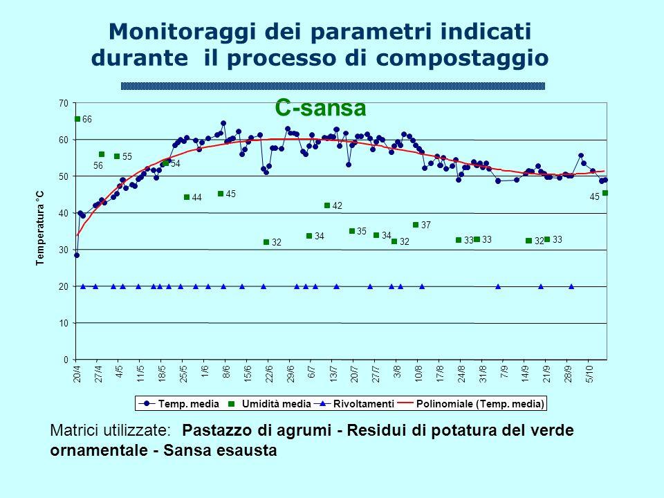 Monitoraggi dei parametri indicati durante il processo di compostaggio
