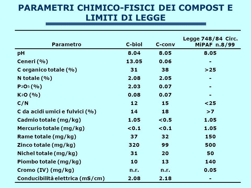 PARAMETRI CHIMICO-FISICI DEI COMPOST E LIMITI DI LEGGE