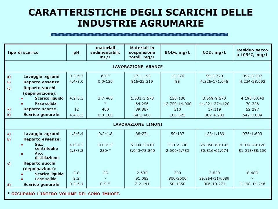 CARATTERISTICHE DEGLI SCARICHI DELLE INDUSTRIE AGRUMARIE