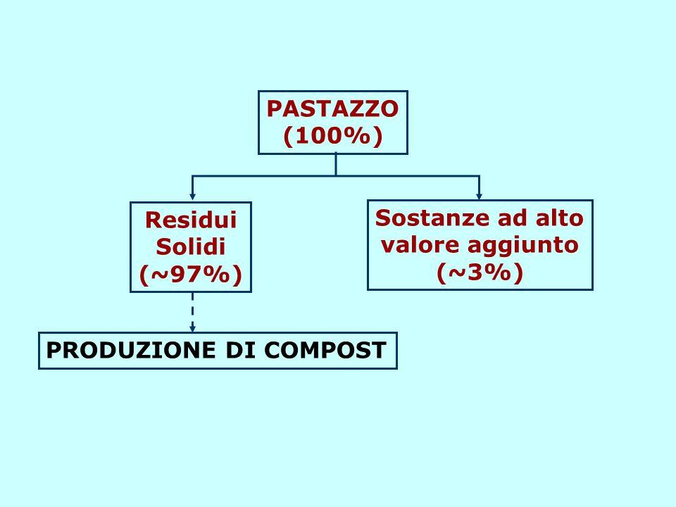 PASTAZZO (100%) Sostanze ad alto valore aggiunto (~3%) Residui Solidi (~97%) PRODUZIONE DI COMPOST