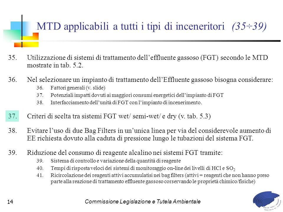 MTD applicabili a tutti i tipi di inceneritori (35÷39)