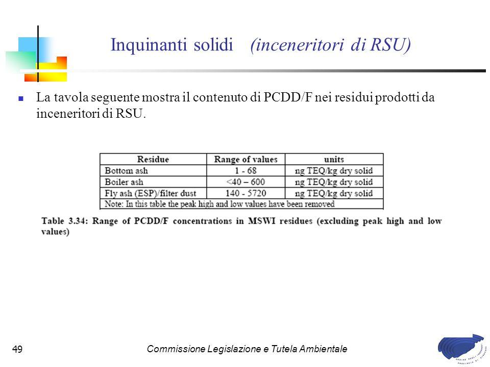 Inquinanti solidi (inceneritori di RSU)