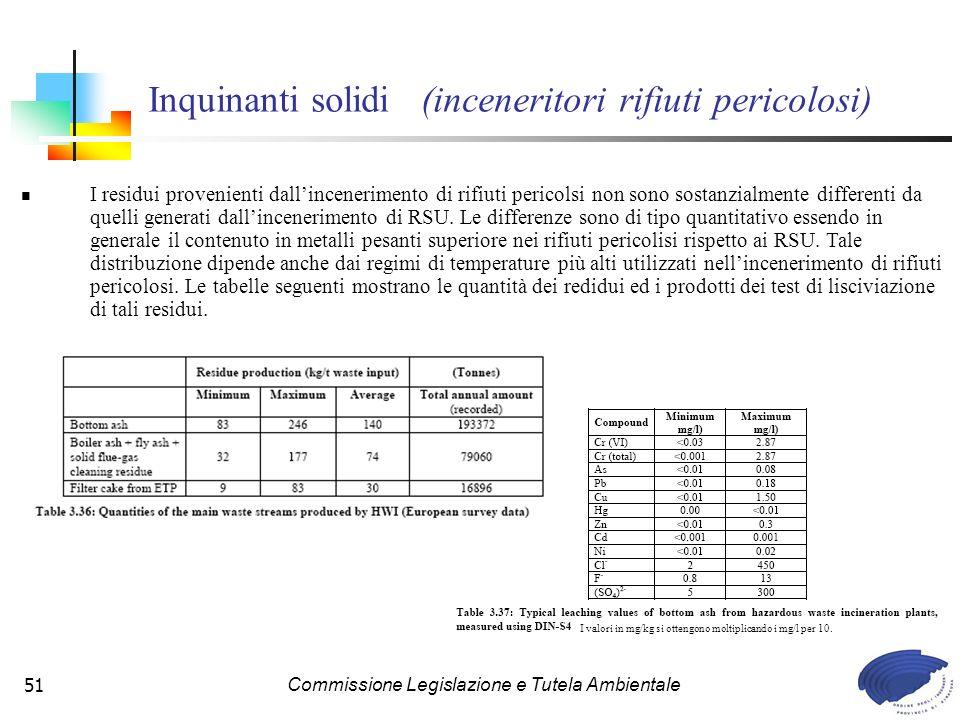 Inquinanti solidi (inceneritori rifiuti pericolosi)
