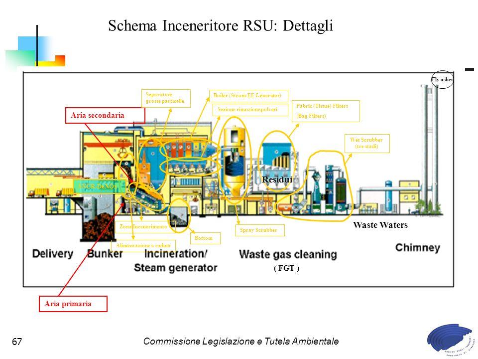 Schema Inceneritore RSU: Dettagli
