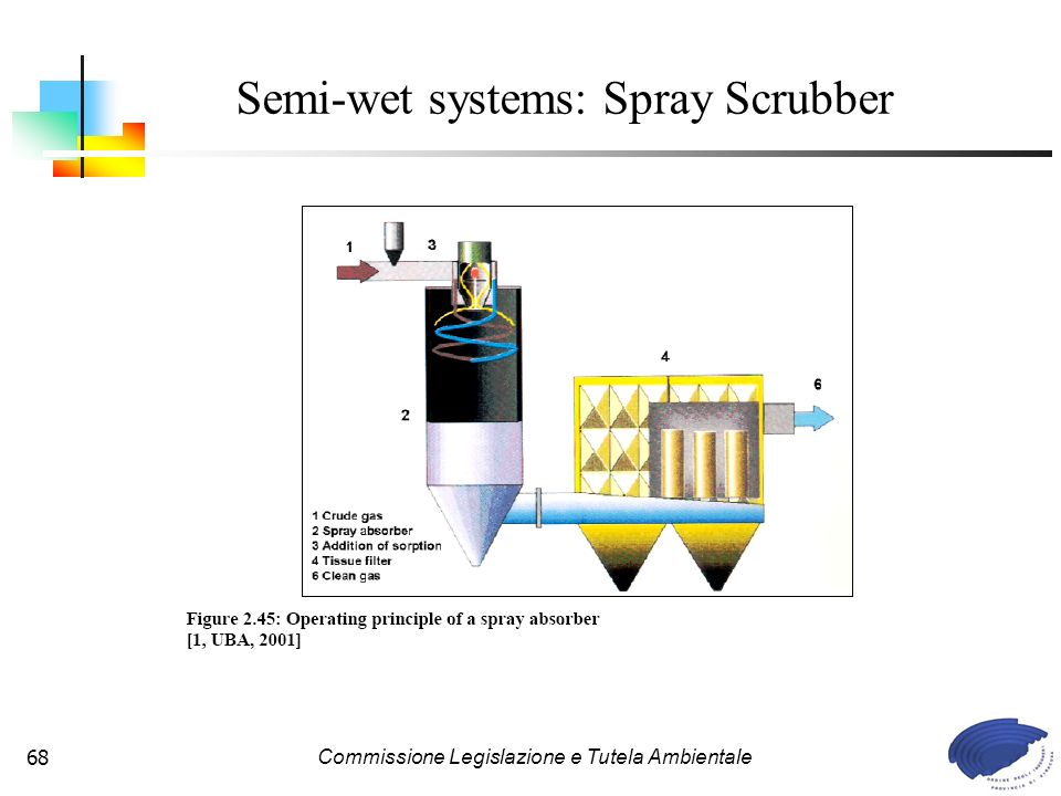 Semi-wet systems: Spray Scrubber