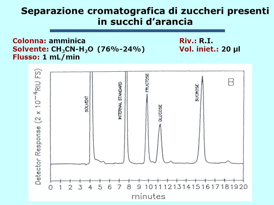 Separazione cromatografica di zuccheri presenti in succhi d'arancia