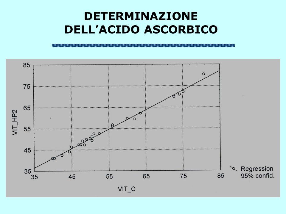 DETERMINAZIONE DELL'ACIDO ASCORBICO