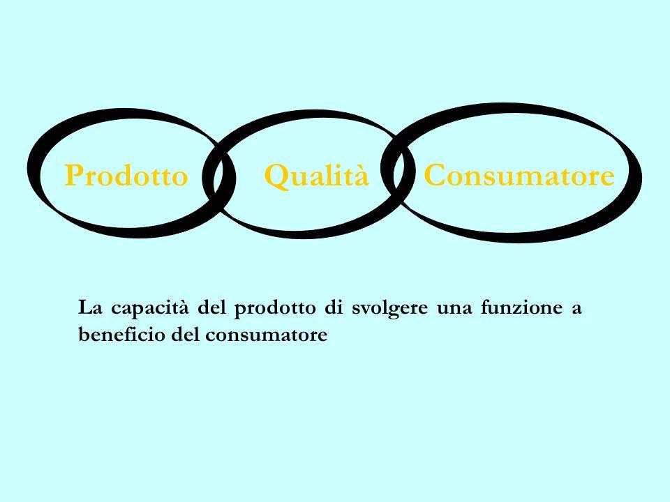 Consumatore Prodotto Qualità