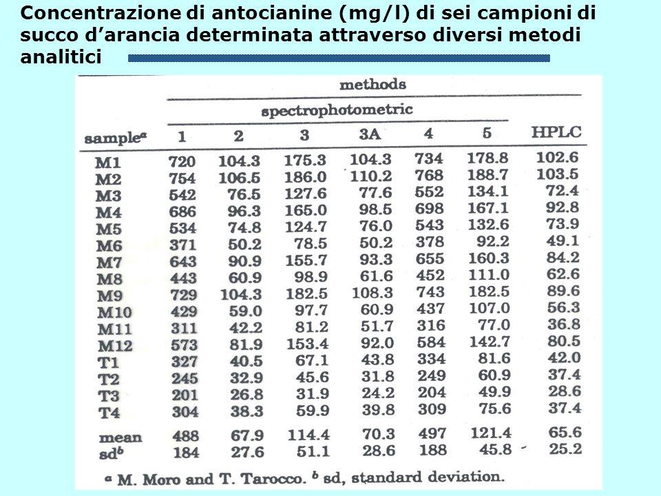 Concentrazione di antocianine (mg/l) di sei campioni di succo d'arancia determinata attraverso diversi metodi analitici