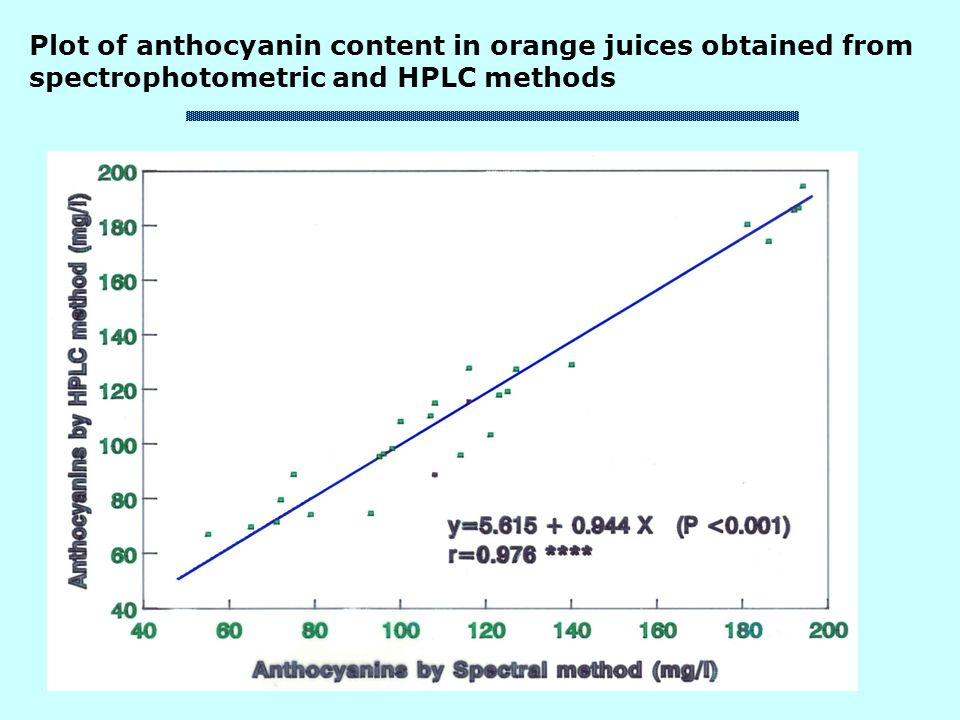 Plot of anthocyanin content in orange juices obtained from spectrophotometric and HPLC methods