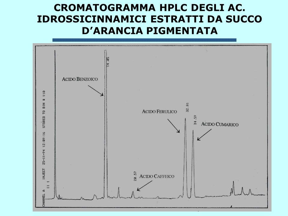 CROMATOGRAMMA HPLC DEGLI AC