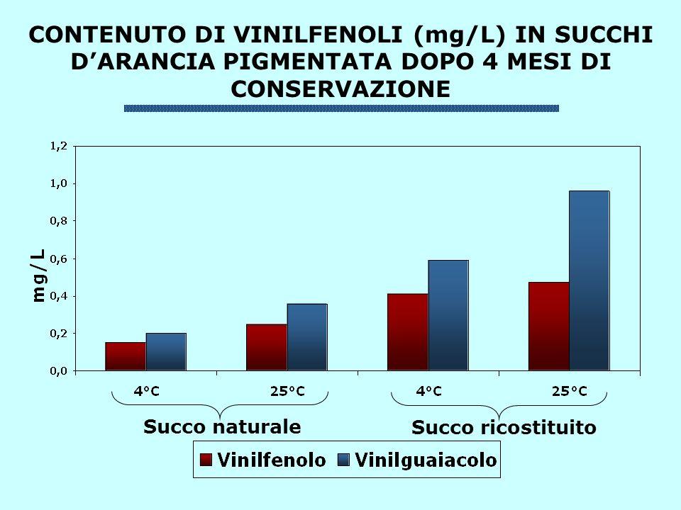CONTENUTO DI VINILFENOLI (mg/L) IN SUCCHI D'ARANCIA PIGMENTATA DOPO 4 MESI DI CONSERVAZIONE