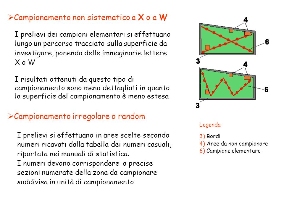 Campionamento non sistematico a X o a W