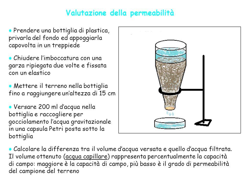 Valutazione della permeabilità