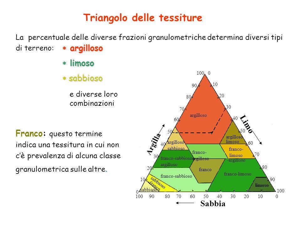 Triangolo delle tessiture