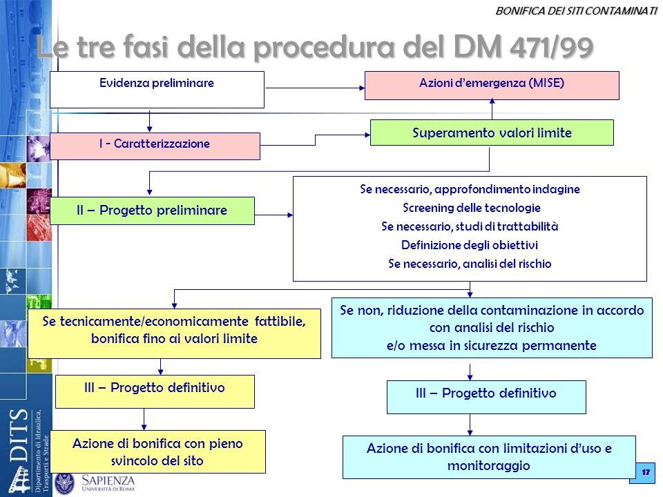Le tre fasi della procedura del DM 471/99
