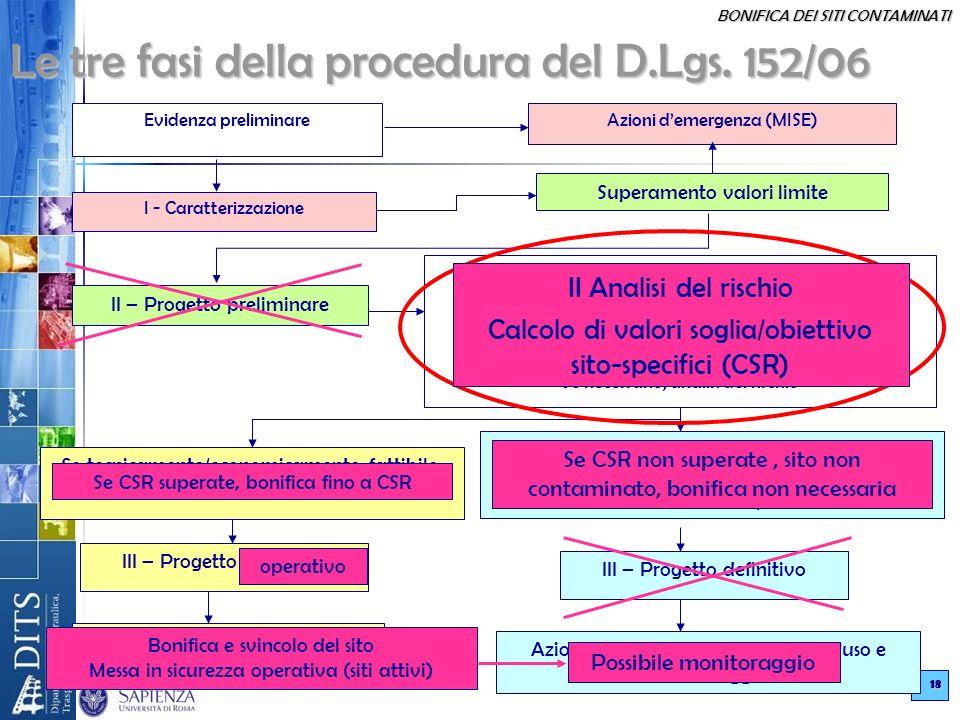 Le tre fasi della procedura del D.Lgs. 152/06
