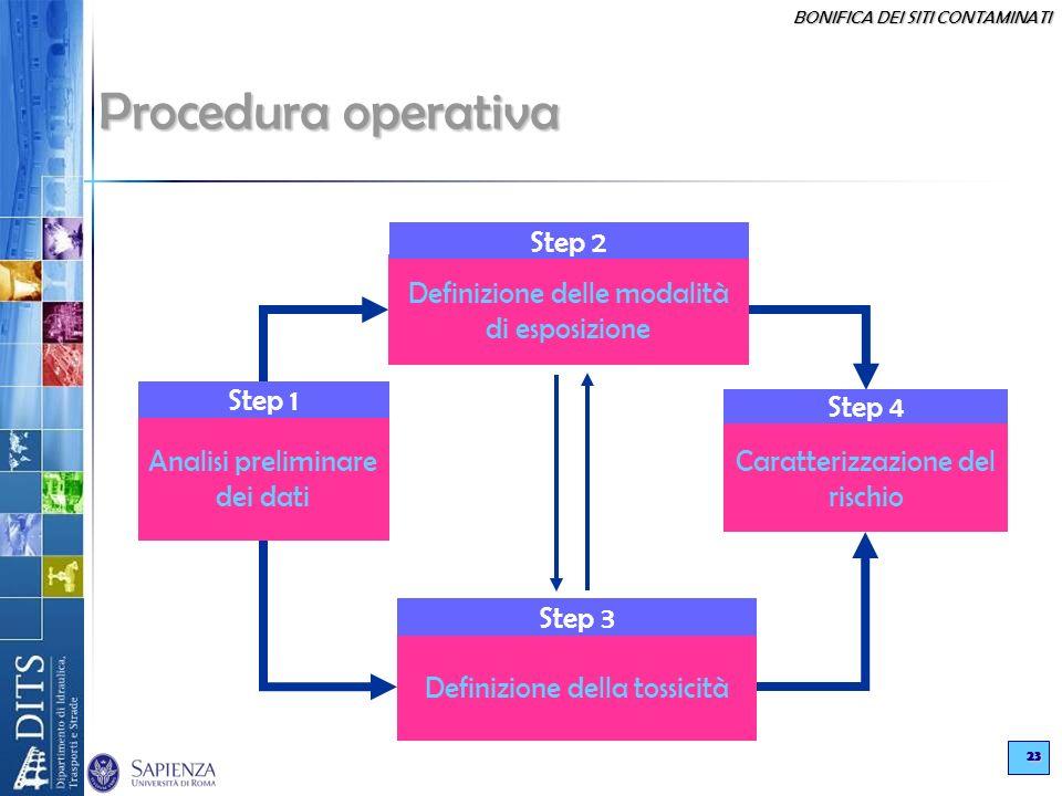 Procedura operativa Step 2 Definizione delle modalità di esposizione