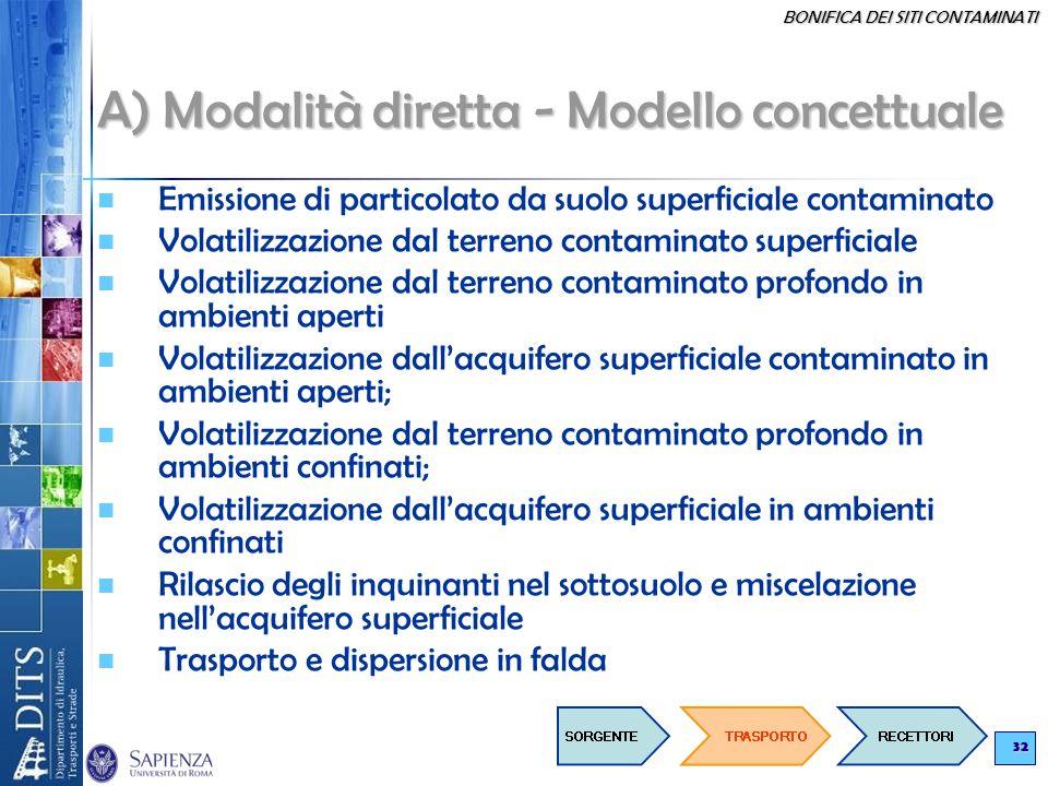 A) Modalità diretta - Modello concettuale