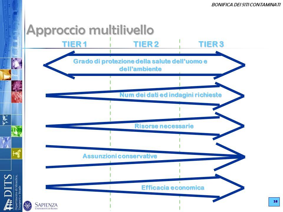 Approccio multilivello