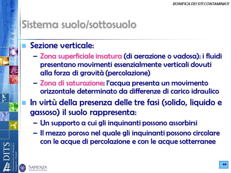 Sistema suolo/sottosuolo