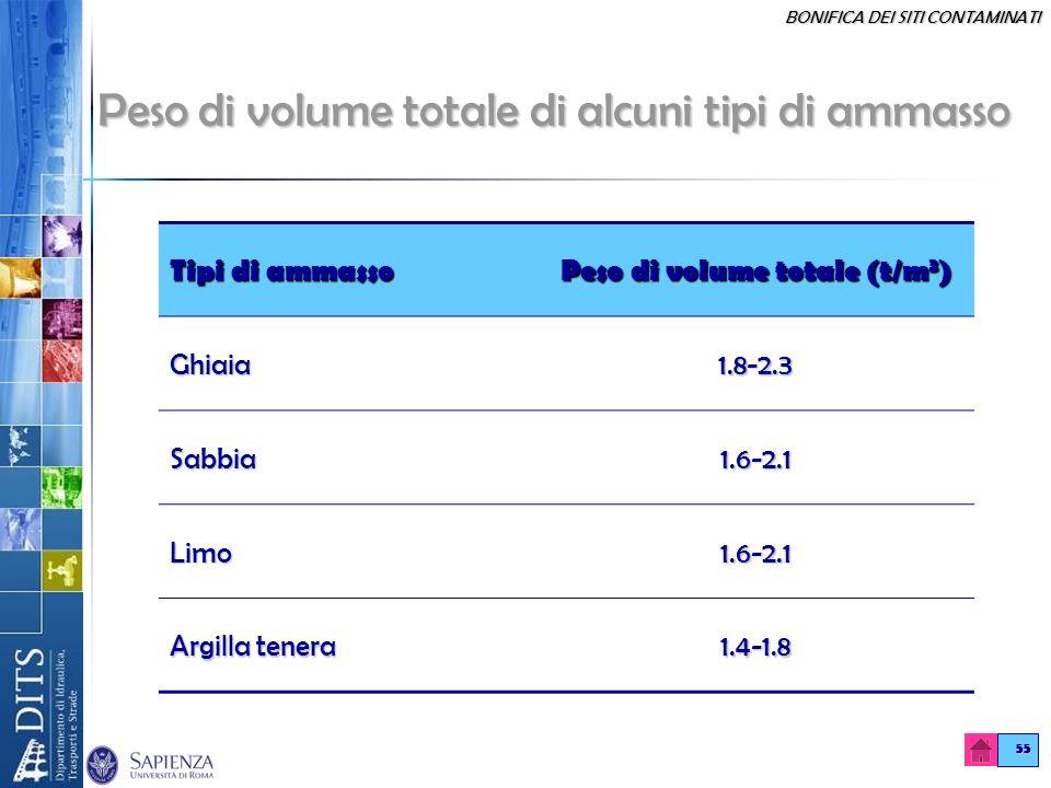 Peso di volume totale di alcuni tipi di ammasso