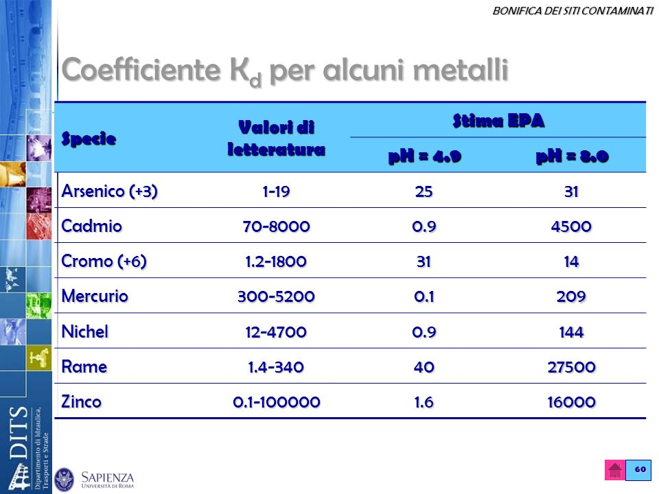Coefficiente Kd per alcuni metalli