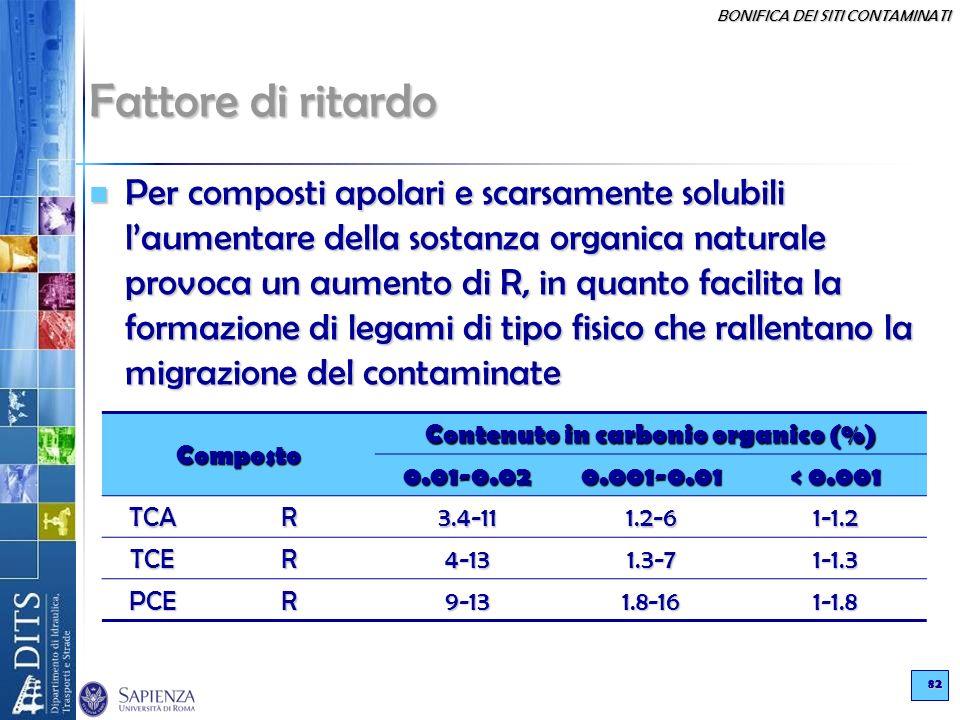 Contenuto in carbonio organico (%)