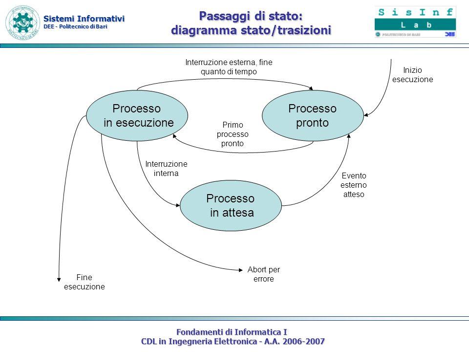 Passaggi di stato: diagramma stato/trasizioni