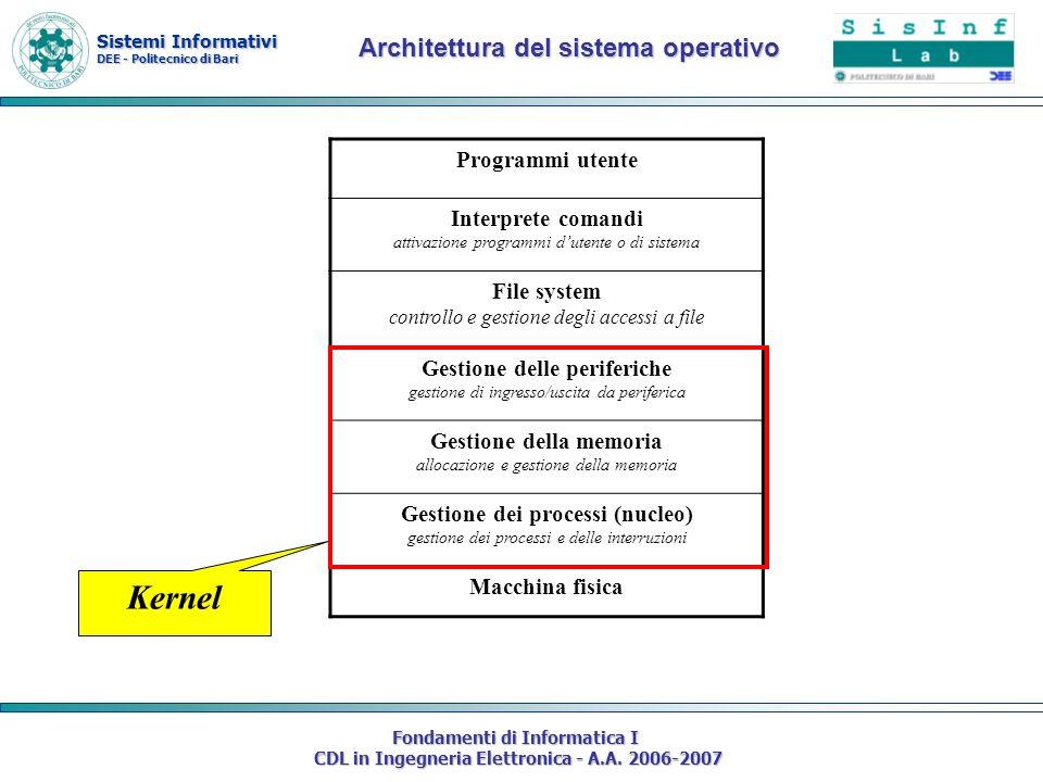 Kernel Architettura del sistema operativo Programmi utente