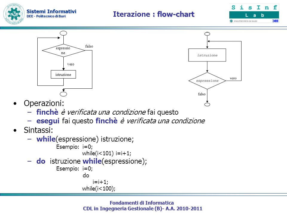 Iterazione : flow-chart