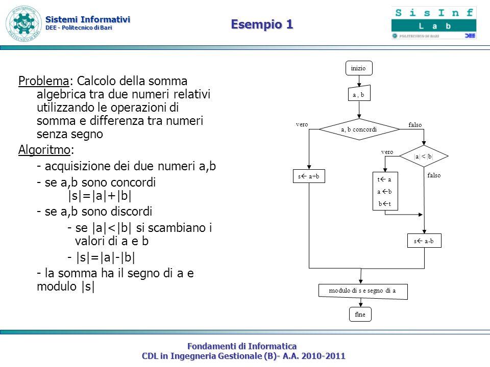 - acquisizione dei due numeri a,b - se a,b sono concordi |s|=|a|+|b|