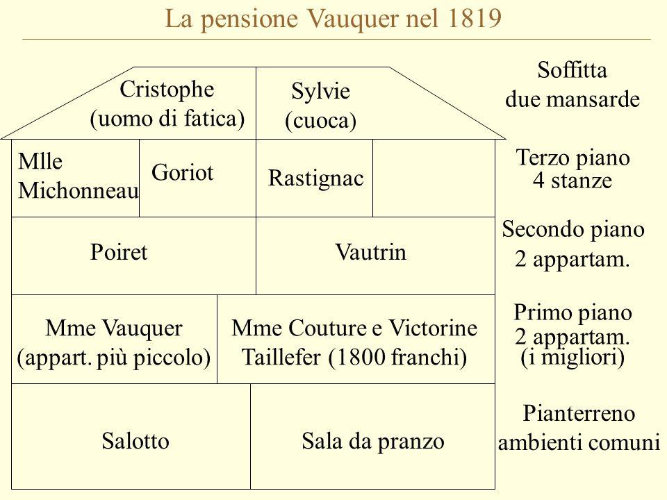 La pensione Vauquer nel 1819