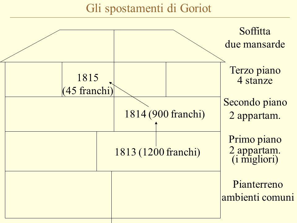 Gli spostamenti di Goriot