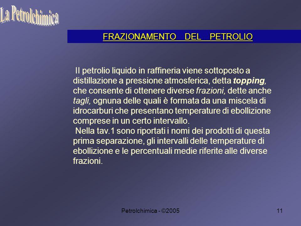 La Petrolchimica FRAZIONAMENTO DEL PETROLIO
