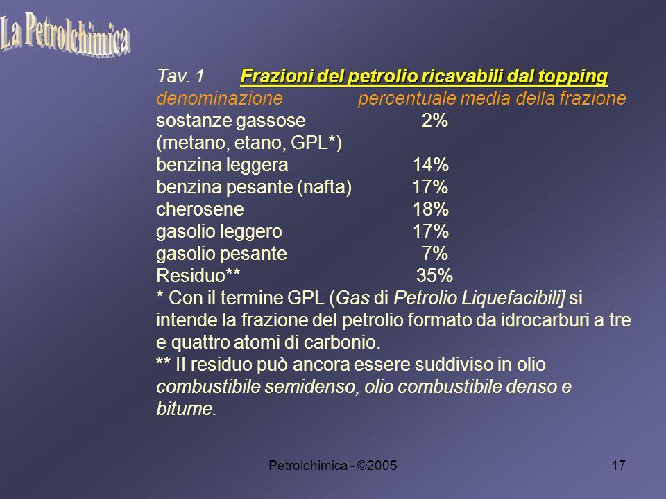 La Petrolchimica Tav. 1 Frazioni del petrolio ricavabili dal topping